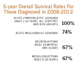 5-year Survival Rates