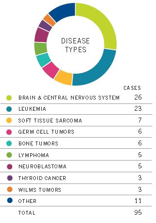 New Patients by Disease Type