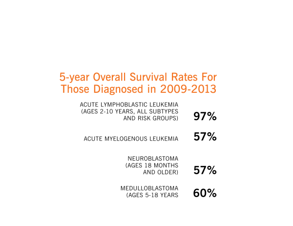 Cancer and Blood Disorders 5 Year Survival Data