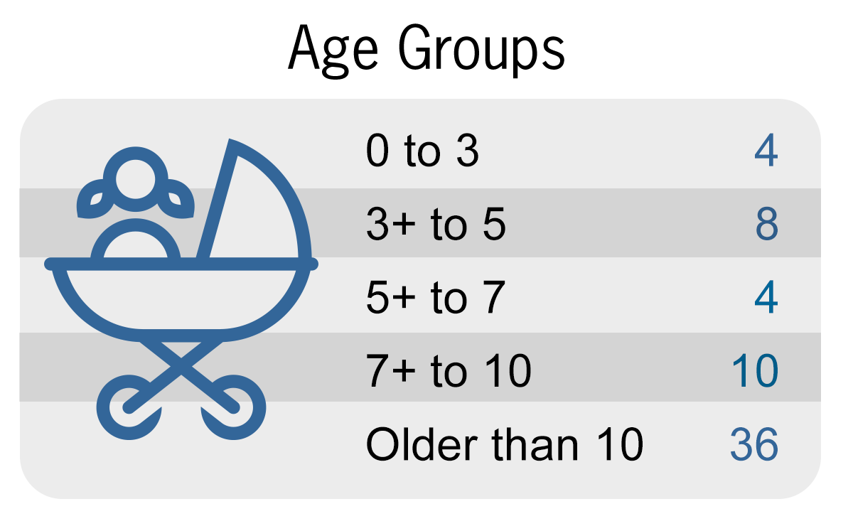 Patient Age Groups