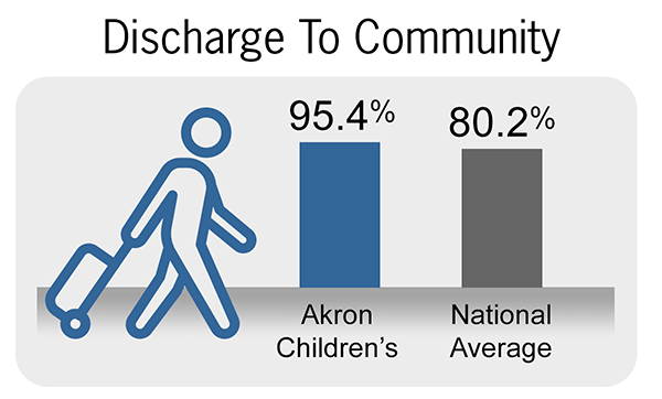 Discharge to Community