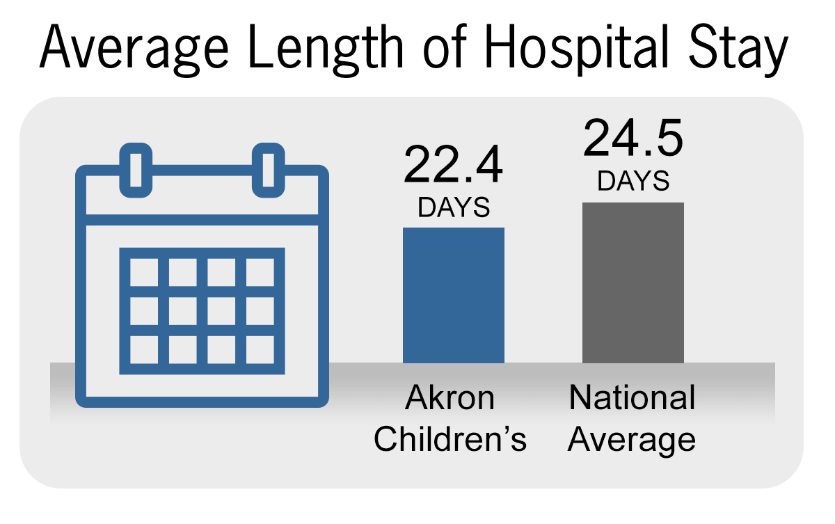 Average Length of Hospital Stay
